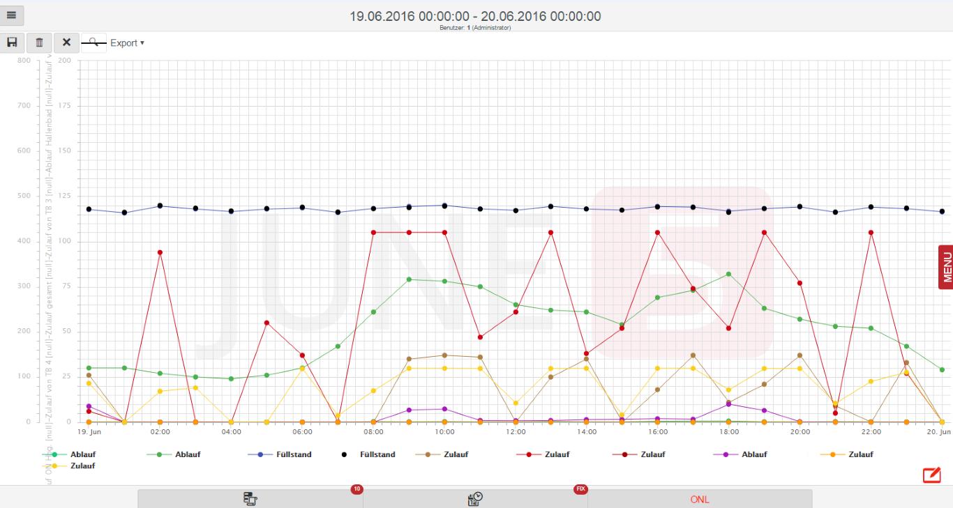 graph2 (Medium)